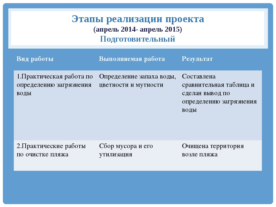 Этапы реализации проекта (апрель 2014- апрель 2015) Подготовительный Вид рабо...