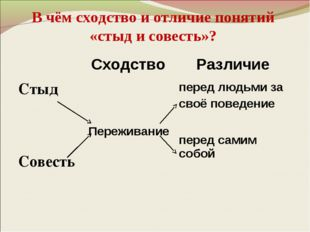 В чём сходство и отличие понятий «стыд и совесть»? Сходство Различие Стыд