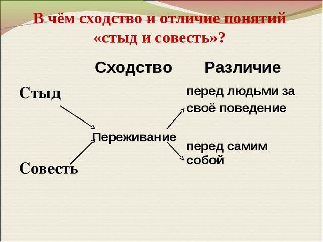 В чём сходство и отличие понятий «стыд и совесть»? Сходство Различие Стыд...