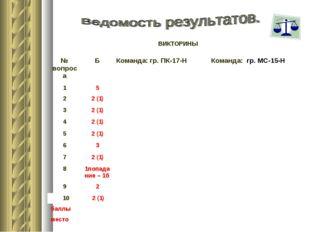 ВИКТОРИНЫ № вопросаБКоманда: гр. ПК-17-Н Команда: гр. МС-15-Н 15 22 (1
