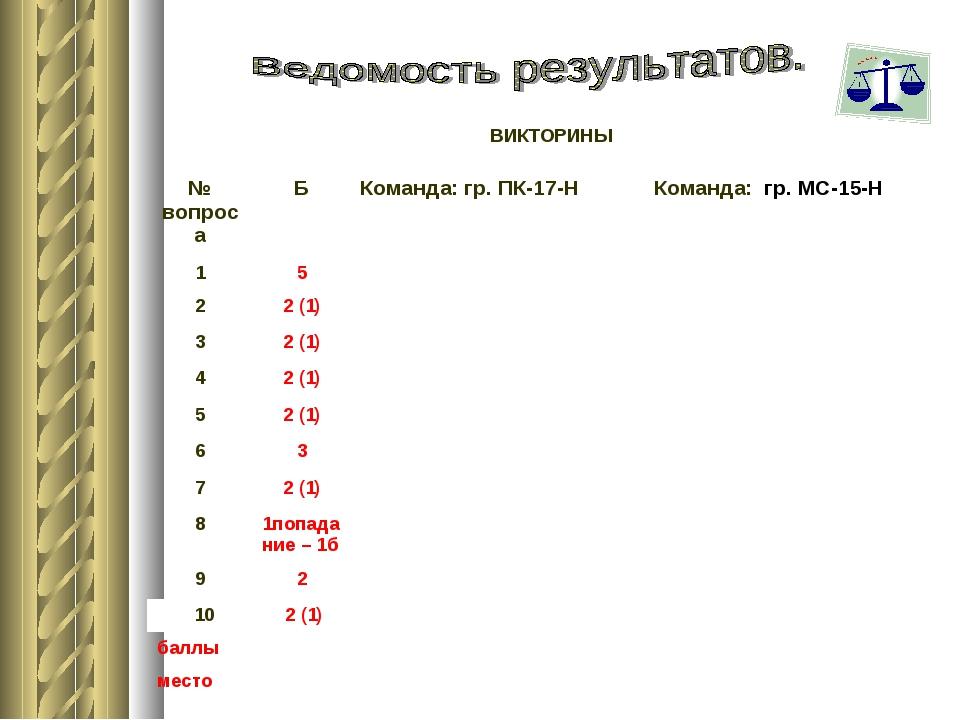 ВИКТОРИНЫ № вопросаБКоманда: гр. ПК-17-Н Команда: гр. МС-15-Н 15 22 (1...