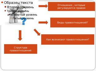 Структура правоотношений Субъекты правоотношений Объекты правоотношений Соде