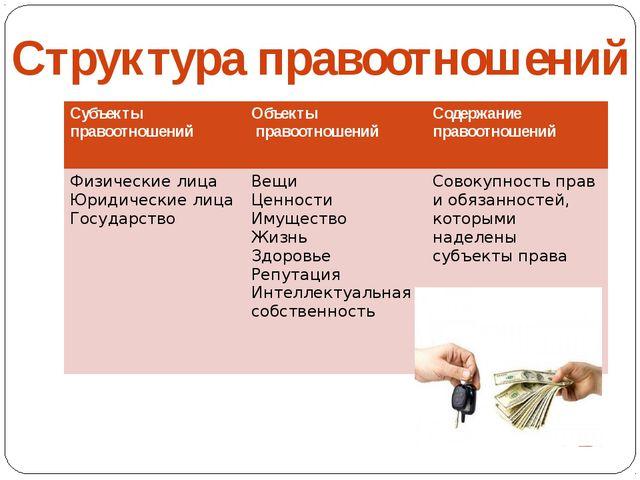 Домашнее задание: п.8 Придумайте ситуацию, которая регулируется правом. Опре...