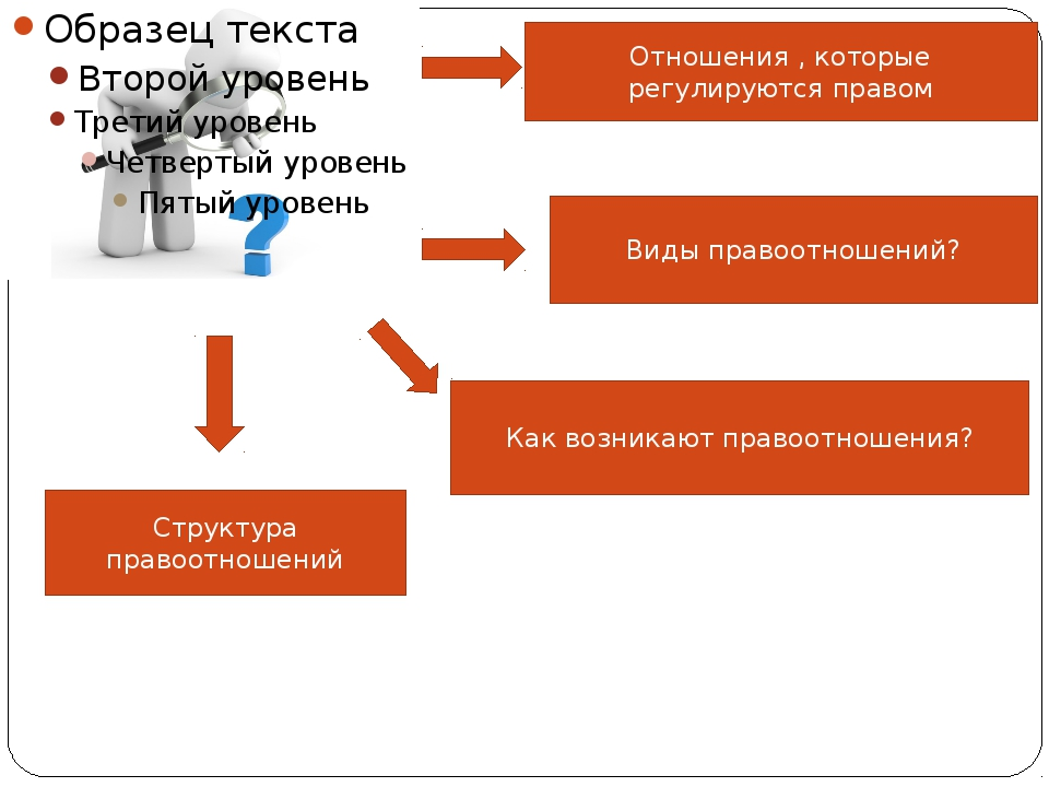 Структура правоотношений Субъекты правоотношений Объекты правоотношений Соде...