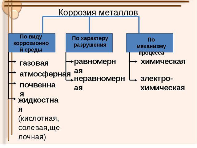Коррозия металлов По виду коррозионной среды По характеру разрушения По меха...