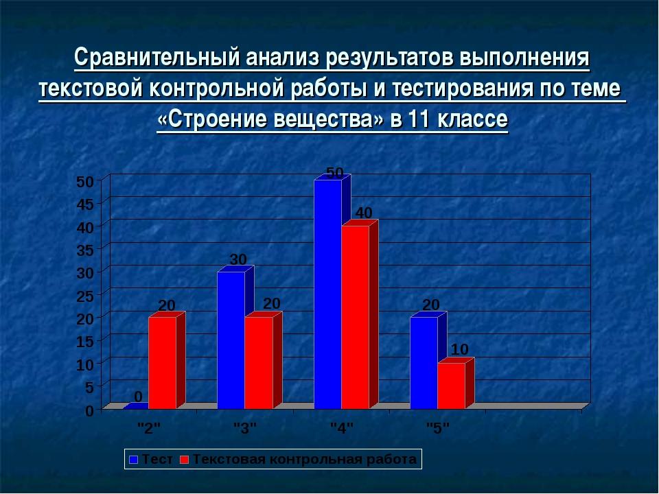 Сравнительный анализ результатов выполнения текстовой контрольной работы и те...