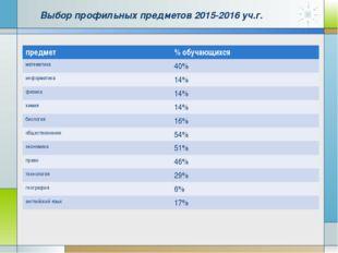 Выбор профильных предметов 2015-2016 уч.г. предмет% обучающихся математика4
