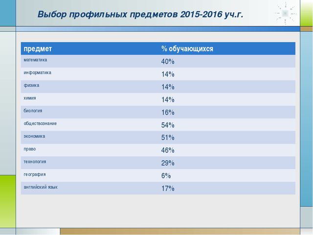Выбор профильных предметов 2015-2016 уч.г. предмет% обучающихся математика4...