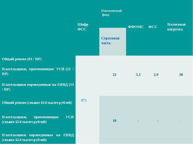 Шифр ФССПенсионнный фондФФОМСФССНалоговая нагрузка Страховая часть Общ...