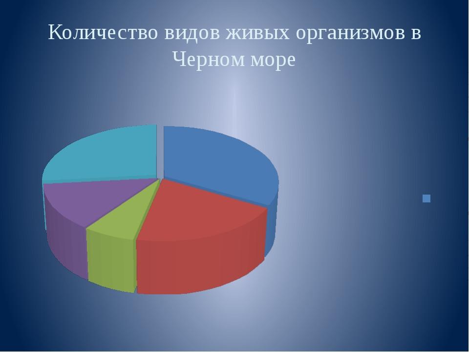 Количество видов живых организмов в Черном море