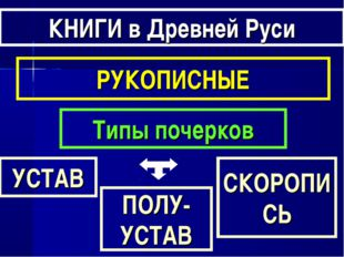 КНИГИ в Древней Руси РУКОПИСНЫЕ Типы почерков УСТАВ ПОЛУ-УСТАВ СКОРОПИСЬ