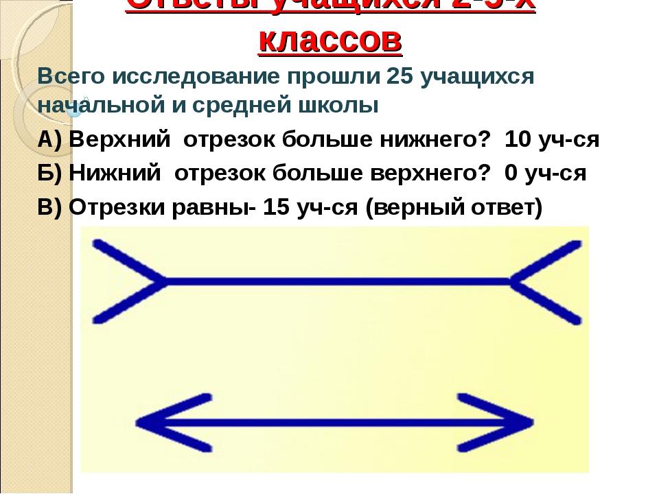 Ответы учащихся 2-5-х классов Всего исследование прошли 25 учащихся начальной...