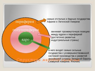 периферия полупериферия ядро Структура мировой системы в него входят самые с