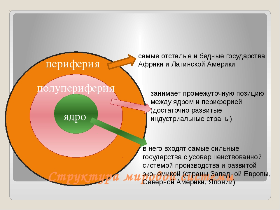 периферия полупериферия ядро Структура мировой системы в него входят самые с...
