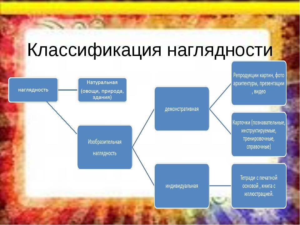 Классификация наглядности