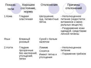 Показа- телиХорошее состояние, нормаОтклоненияПричины отклонений 1.КожаГл