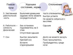 Показа- телиХорошее состояние, нормаОтклонения 5. Умственная работоспособ -