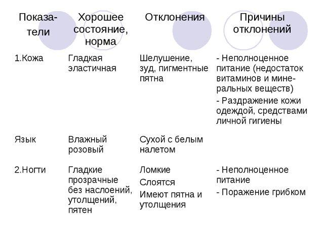 Показа- телиХорошее состояние, нормаОтклоненияПричины отклонений 1.КожаГл...
