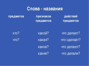 Слова - названия предметов признаков предметов действий предметов кто? какой?