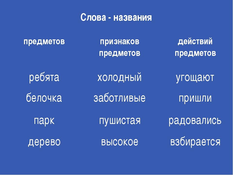 Слова - названия предметов признаков предметов действий предметов ребята холо...