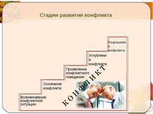 Стадии развития конфликта Возникновение конфликтной ситуации Осознание конфл
