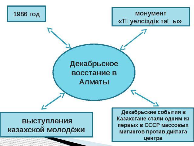 Декабрьское восстание в Алматы 1986 год монумент «Тәуелсіздік таңы» выступл...