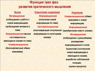 Функции трех фаз развития критического мышления  Вызов Мотивационная (