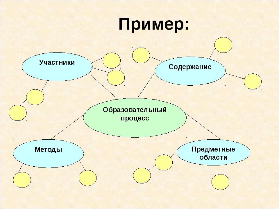 Пример: Образовательный процесс Участники Методы Предметные области Содержание