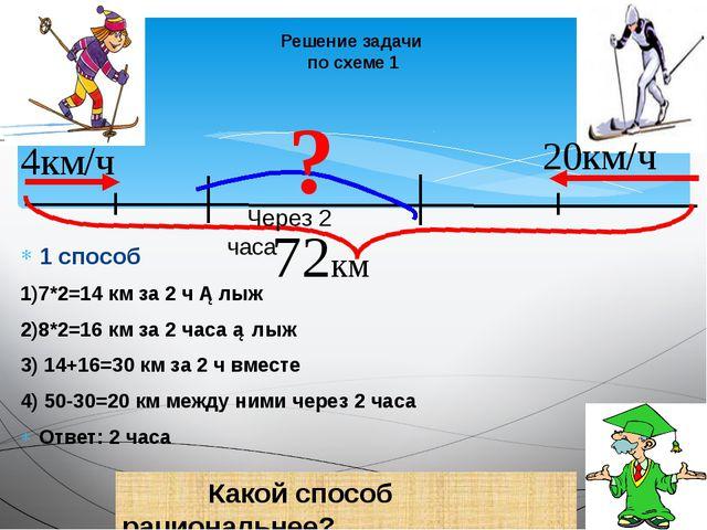 Решение задачи по схеме 1 1 способ 1)7*2=14 км за 2 ч ①лыж 2)8*2=16 км за 2 ч...