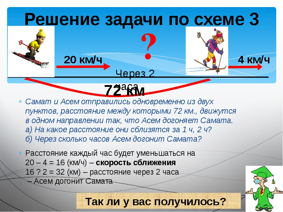 Решение задачи по схеме 3 72 км Через 2 часа 20 км/ч 4 км/ч Так ли у вас полу...