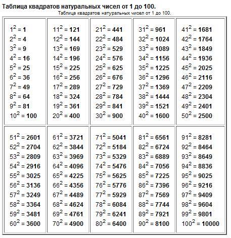 Цыбенова Цырма Батомункуевна - Алханайская средняя школа - Школьный портал - Файлы - Таблица квадратов