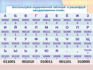 Воспользуйся кодировочной таблицей и расшифруй закодированное слово. А Б В Г