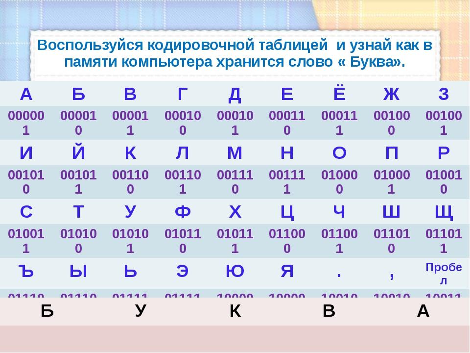 Воспользуйся кодировочной таблицей и узнай как в памяти компьютера хранится с...