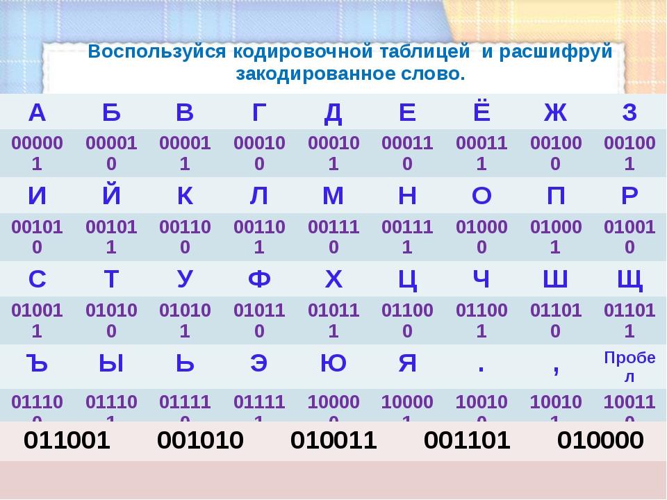 Воспользуйся кодировочной таблицей и расшифруй закодированное слово. А Б В Г...