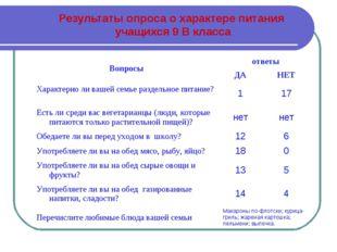 Результаты опроса о характере питания учащихся 9 В класса Вопросыответы ДА