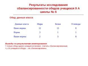 Результаты исследования сбалансированности обедов учащихся 9 А школы № 6 Обед