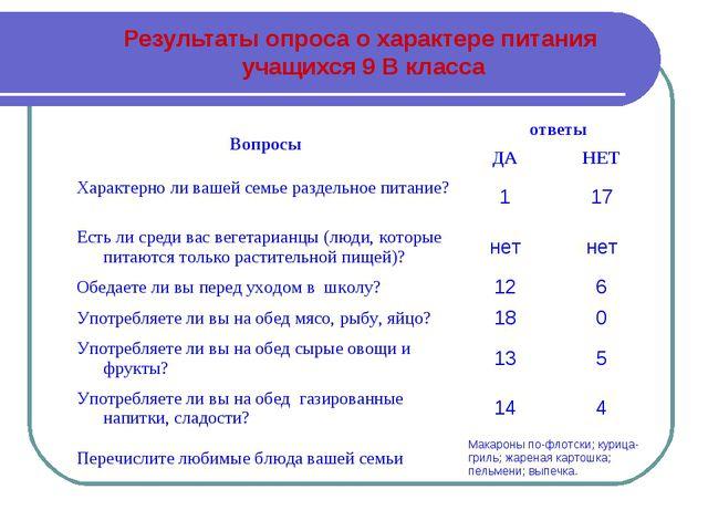 Результаты опроса о характере питания учащихся 9 В класса Вопросыответы ДА...
