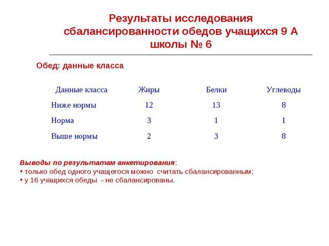 Результаты исследования сбалансированности обедов учащихся 9 А школы № 6 Обед...