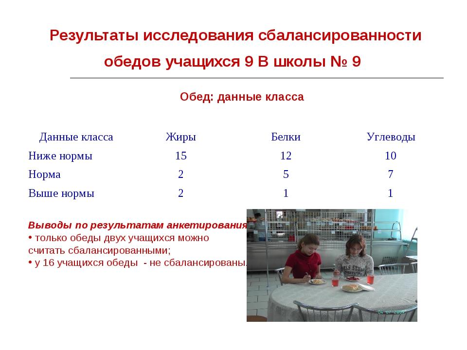 Результаты исследования сбалансированности обедов учащихся 9 В школы № 9 Обед...