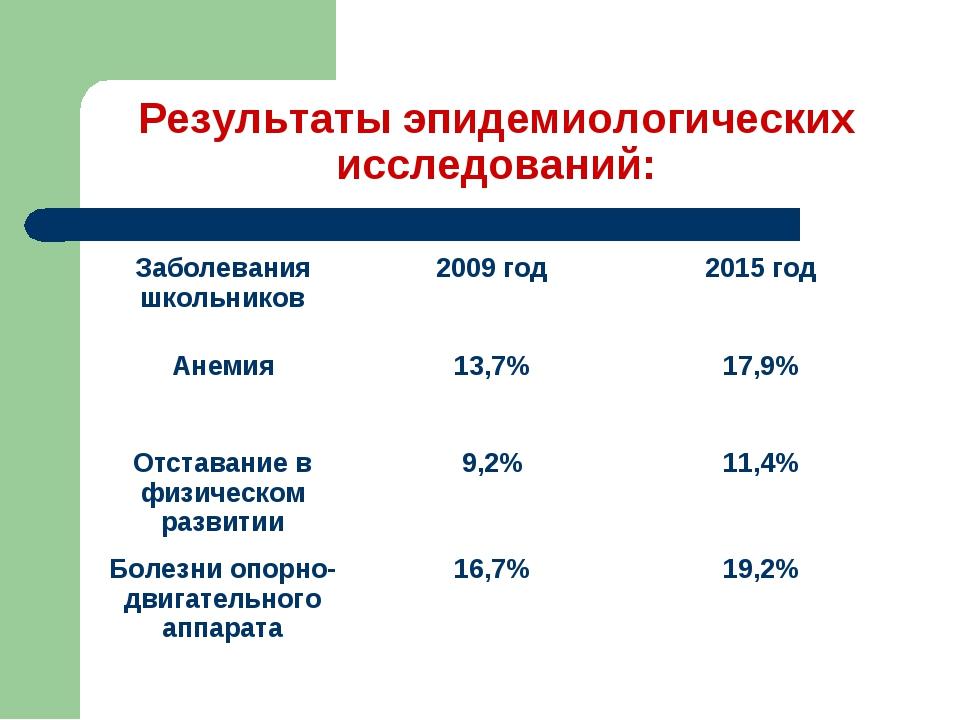 Результаты эпидемиологических исследований: Заболевания школьников2009 год2...