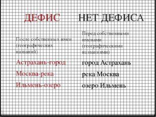 ДЕФИС НЕТ ДЕФИСА После собственных имен (географических названий) Астрахань-г
