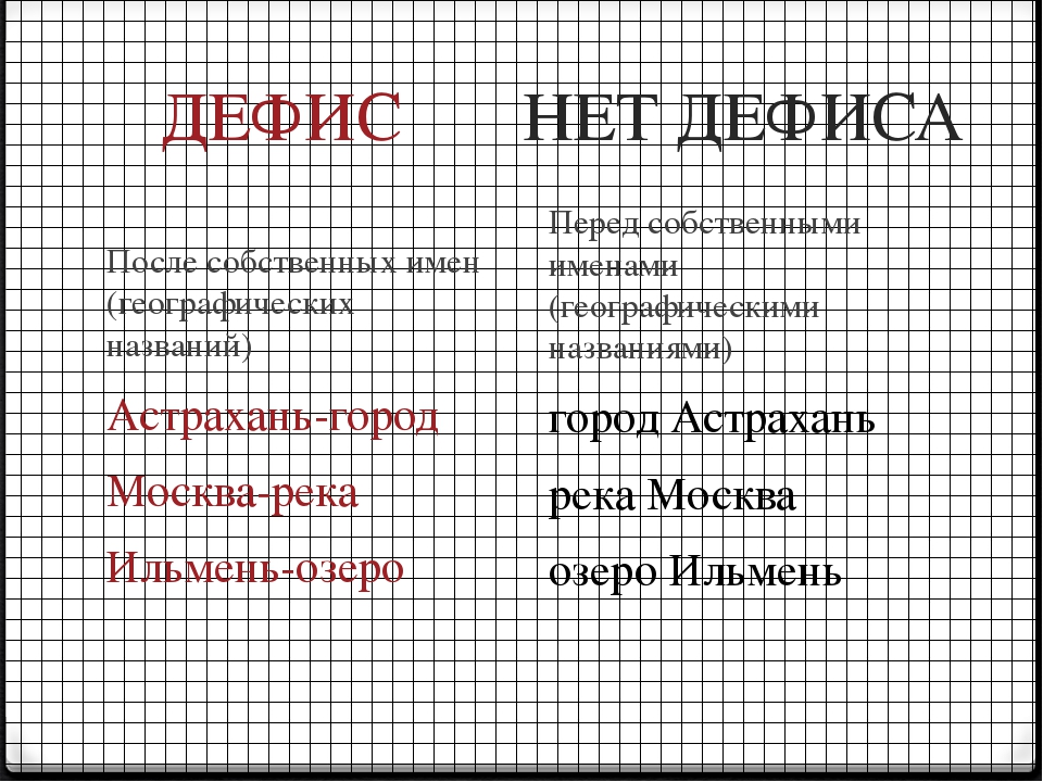 ДЕФИС НЕТ ДЕФИСА После собственных имен (географических названий) Астрахань-г...