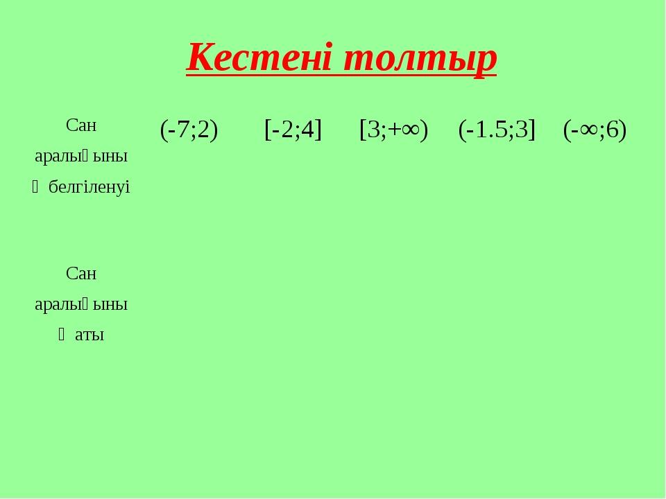Кестені толтыр Сан аралығының белгіленуі(-7;2)[-2;4][3;+∞)(-1.5;3](-∞;6...