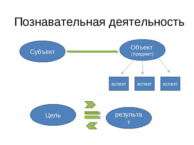 Познавательная деятельность Субъект Объект (предмет) аспект аспект аспект Цел...