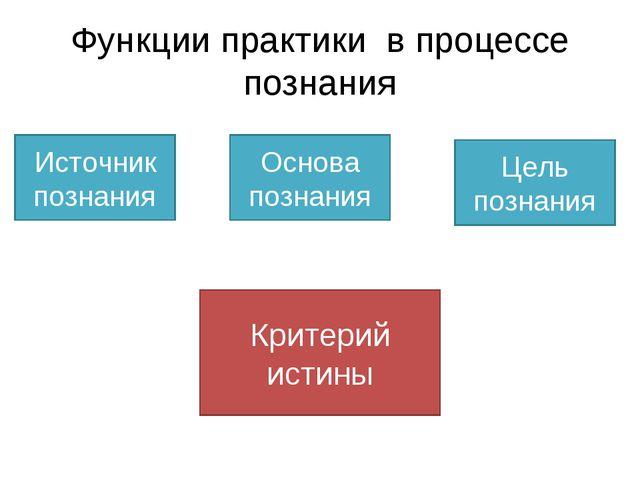 Функции практики в процессе познания Источник познания Основа познания Цель п...