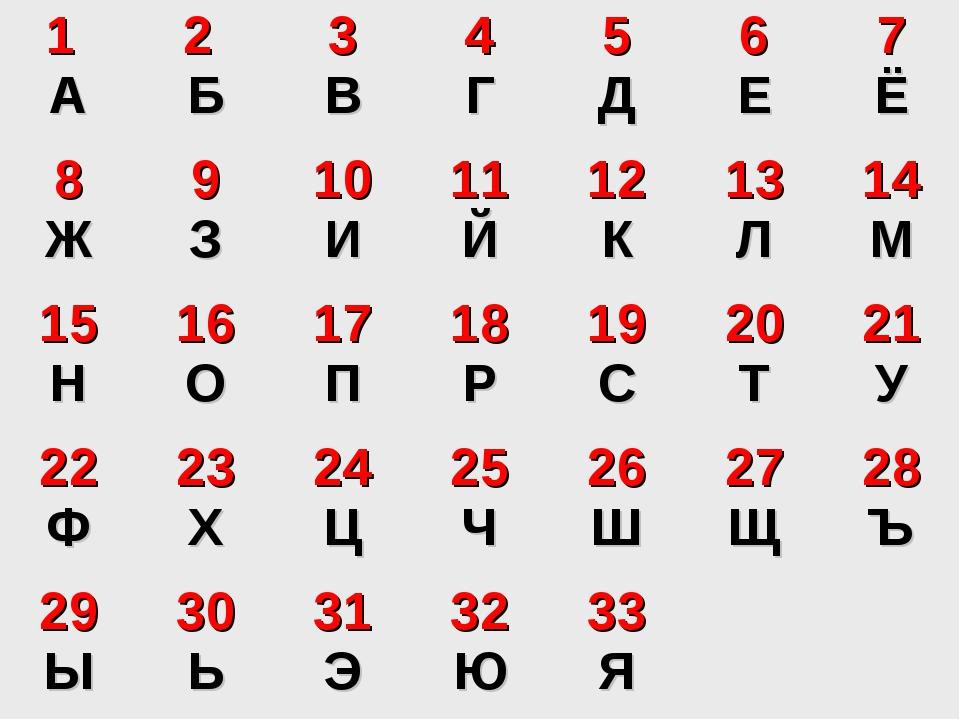 1 А2 Б3 В4 Г5 Д6 Е7 Ё 8 Ж9 З10 И11 Й12 К13 Л14 М 15 Н16 О17 П1...
