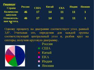 ■ Россия ■ США ■ Китай ■ ЕКА ■ Индия ■ Япония Решение: Одному проценту на ди