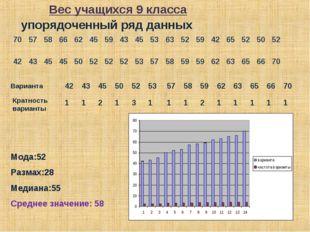 упорядоченный ряд данных Варианта Кратность варианты Мода:52 Размах:28 Медиан