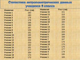 ФамилияРост (см) Ученик 1183 Ученик 2180 Ученик 3175 Ученик 4178 Ученик