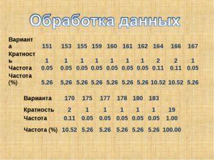 Варианта151153155159160161162164166167 Кратность111111122